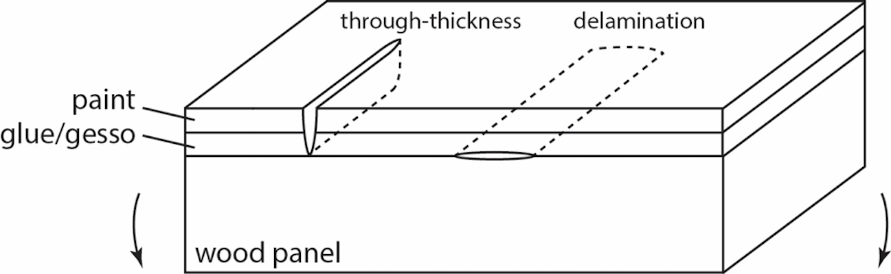 Schematic of a panel painting showing two of the main types of cracking, being delamination and through-thickness (channelling) cracks