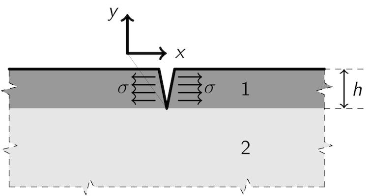 Schematic of a channelling crack in a thin film on a substrate, where the film (1) is of thickness h with tensile stress σ
